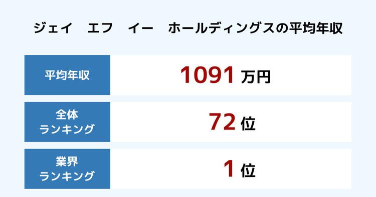 ジェイ エフ イー ホールディングスの平均年収