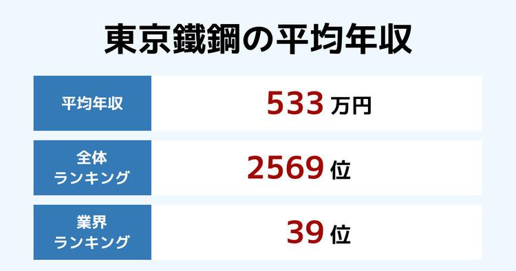 東京鐵鋼の平均年収
