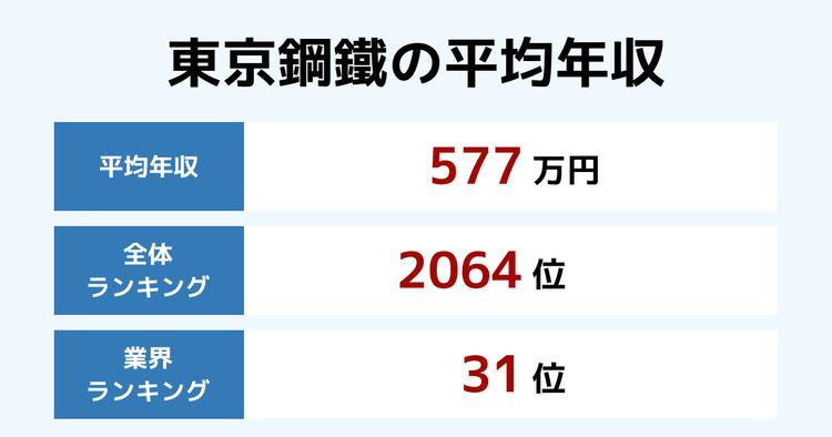 東京鋼鐵の平均年収