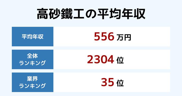 高砂鐵工の平均年収