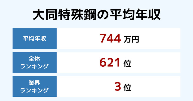 大同特殊鋼の平均年収