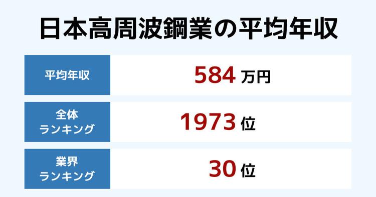 日本高周波鋼業の平均年収