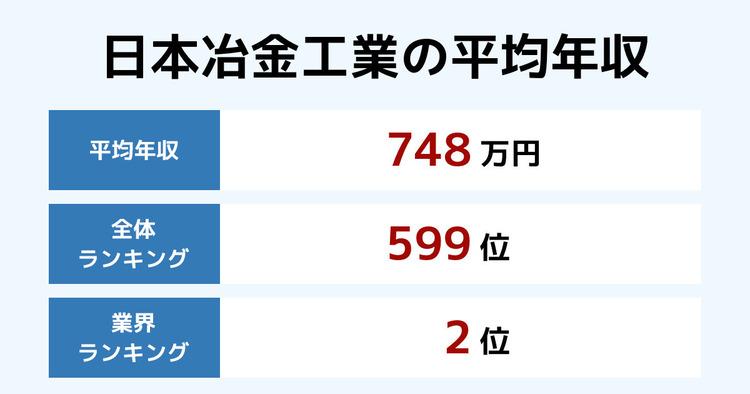 日本冶金工業の平均年収