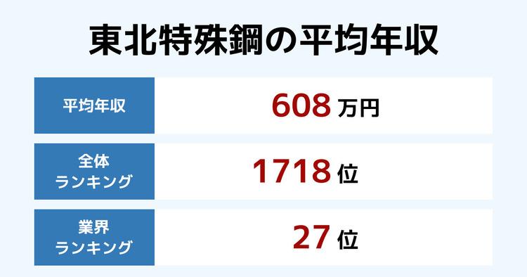 東北特殊鋼の平均年収