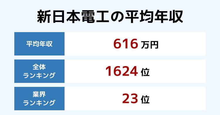 新日本電工の平均年収