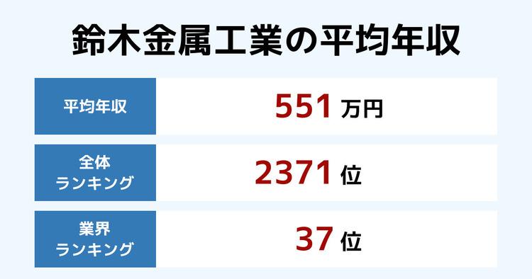 鈴木金属工業の平均年収