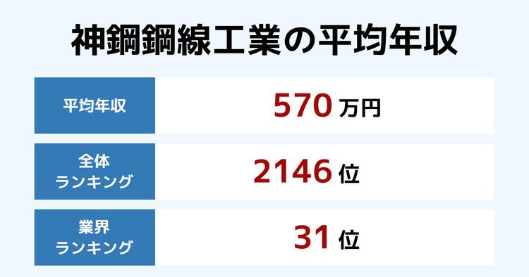 神鋼鋼線工業の平均年収