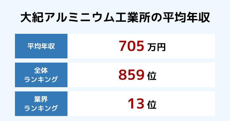 大紀アルミニウム工業所の平均年収