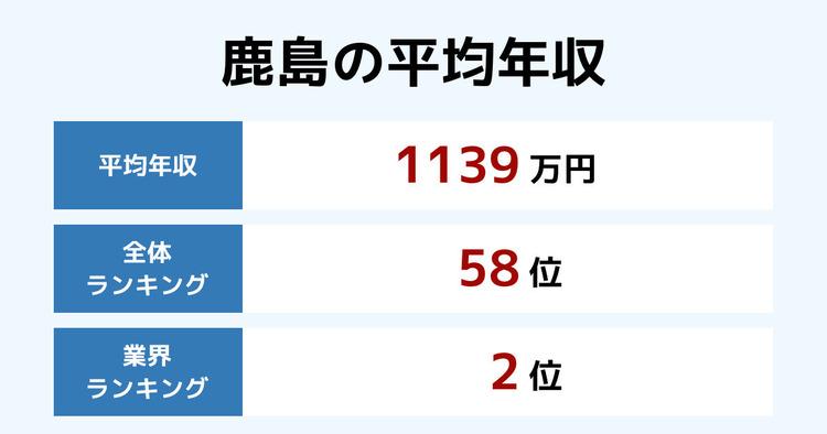 鹿島の平均年収