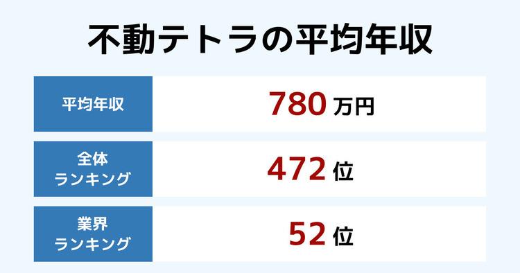 不動テトラの平均年収