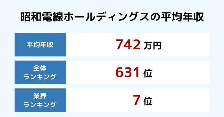 昭和電線ホールディングスの平均年収