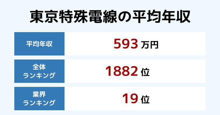 東京特殊電線の平均年収