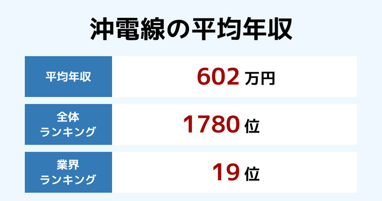 沖電線の平均年収