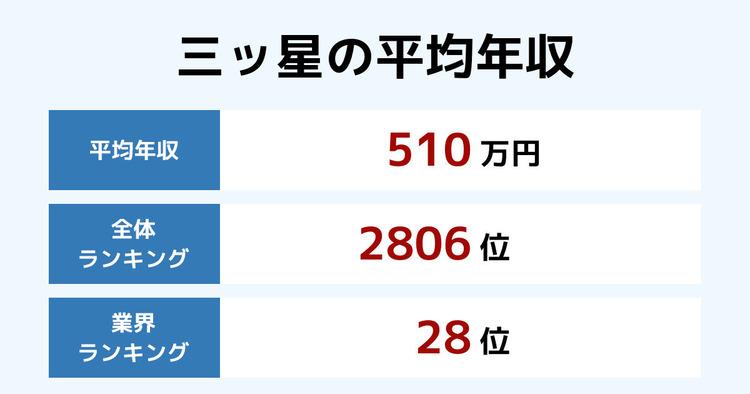 三ッ星の平均年収