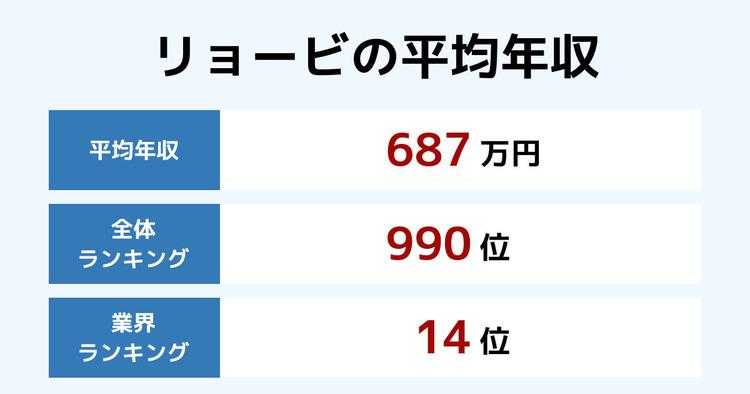リョービの平均年収
