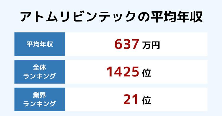 アトムリビンテックの平均年収