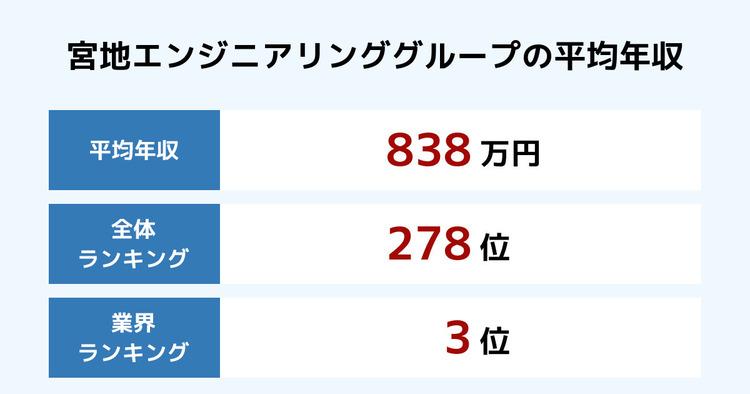 宮地エンジニアリンググループの平均年収