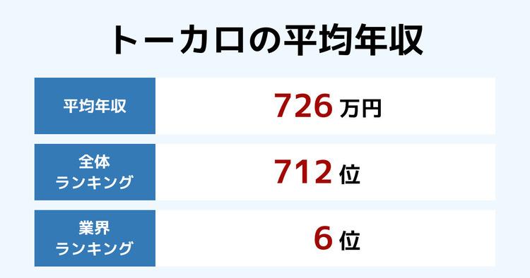 トーカロの平均年収