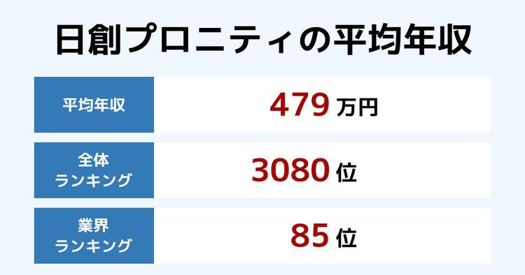 日創プロニティの平均年収