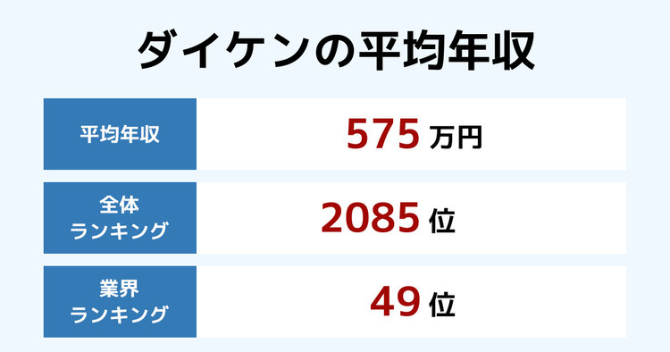 ダイケンの平均年収