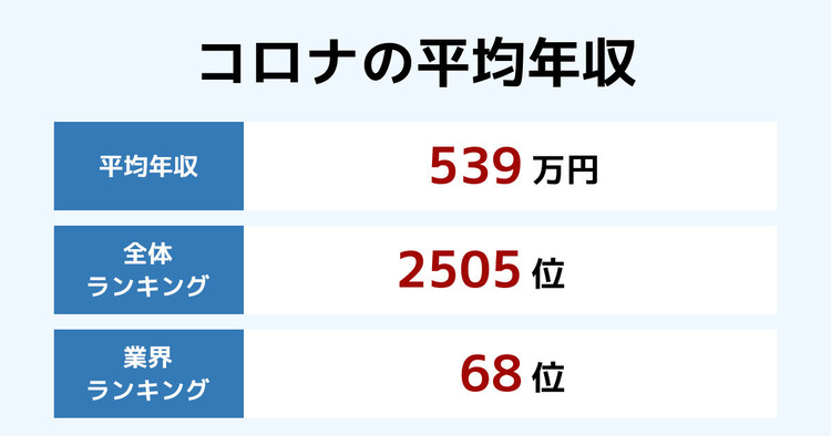 コロナの平均年収
