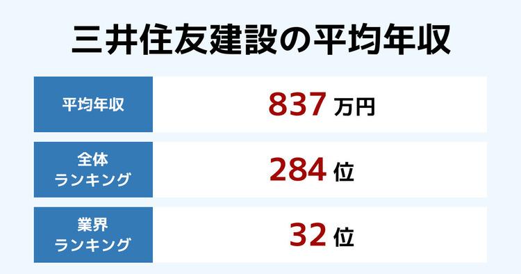 三井住友建設の平均年収