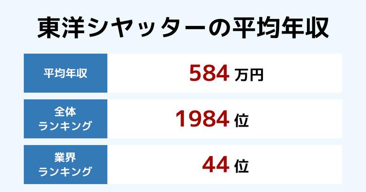 東洋シヤッターの平均年収