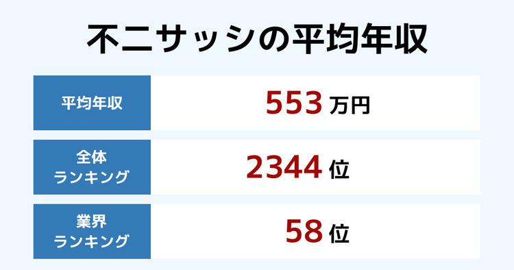 不二サッシの平均年収