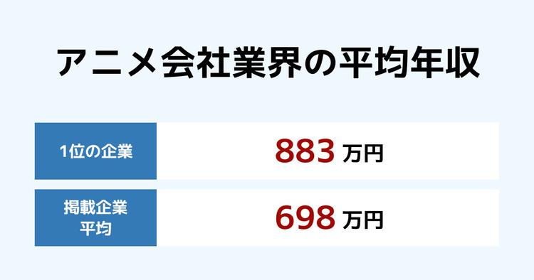 ランキング アニメ 制作 会社